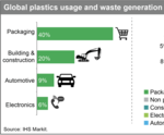 Global polyethylene demand to exceed 100 million metric tonnes in 2018, says IHS Markit study