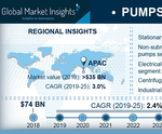 Global Market Insights report: Worldwide pumps market size will be worth over $91bn by 2025