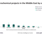 Middle East to remain key supplier of petrochemicals post-COVID-19, says GlobalData