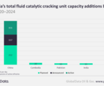 China to dominate Asian refinery coking units' capacity growth by 2024, says GlobalData