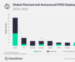 Brazil dominates global deployment of upcoming FPSOs, says GlobalData