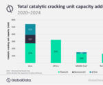 GlobalData report: Asia to lead global refinery fluid catalytic cracking units' capacity growth by 2024