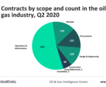 GlobalData report: Global oil and gas contracts activity continued downtrend during Q2 2020