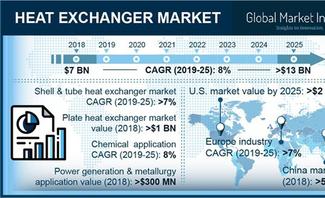 Heat exchangers market to hit $13bn by 2025