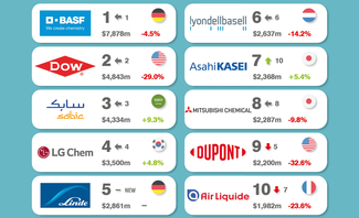 BASF defends title of world's most valuable chemicals brand with brand value of $7.9bn