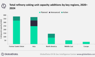 GlobalData report: FSU, Asia spearhead global refinery coking unit capacity growth by 2024
