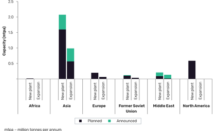 GlobalData report: Asia to dominate global chlorine capacity additions by 2024
