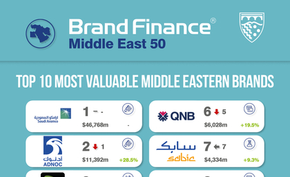 Brand Finance Middle East 50 2020 report: Upto $1tn loss worldwide for brand value as direct impact of Covid-19 outbreak