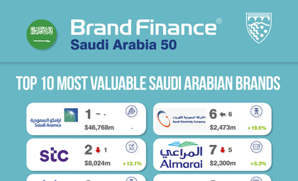 Brand Finance report: Saudi Aramco crowned Saudi Arabia's most valuable brand