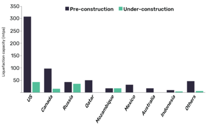 GlobalData report: Covid-19 triggers delays in projects and investment decisions in global LNG liquefaction sector