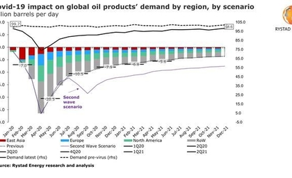 Modelling a second Covid-19 wave: Oil demand in 2020 could lose another 2.5 million bpd