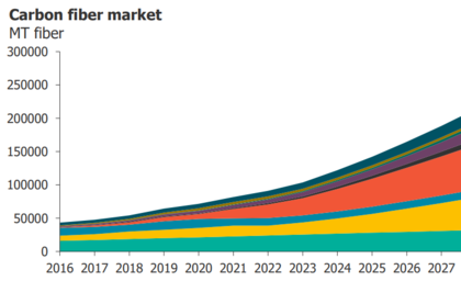 Lux Research forecast: Carbon fibre reinforced plastics market will grow to $64bn by 2030