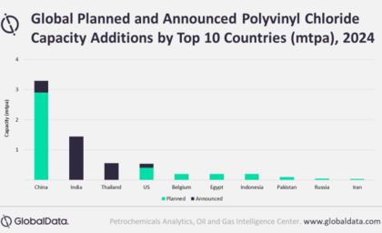 GlobalData report: China to lead global polyvinyl chloride capacity additions by 2024