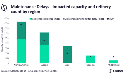 GlobalData report: Global refinery maintenance activities are gradually getting back on track