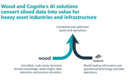 Wood, Cognite collaborate to unlock value through artificial intelligence solutions for industrial operations