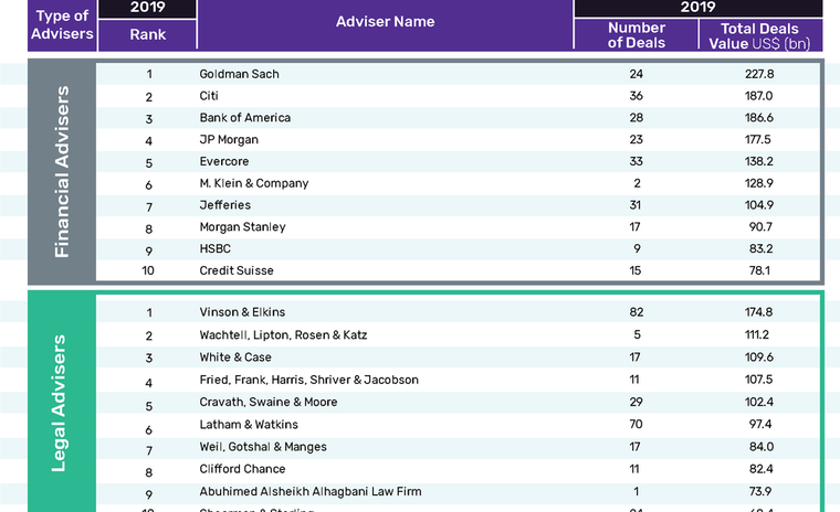 Goldman Sachs leads GlobalData's M&A financial adviser league table in oil and gas sector