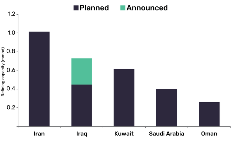 GlobalData report: Iran to dominate Middle East refining industry new-build capacity additions by 2024