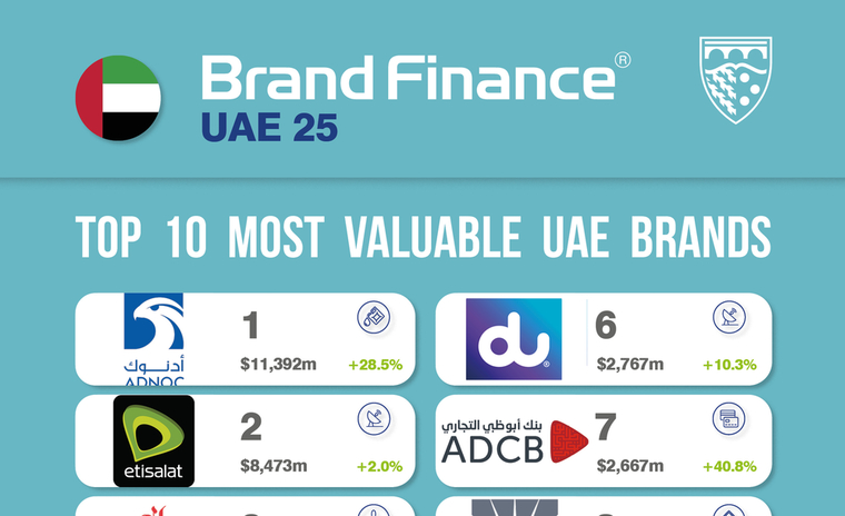 Inaugural Brand Finance report on UAE's 25 most valuable brands ranks ADNOC in top spot