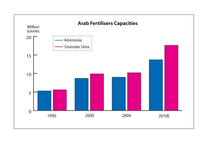 NEWS, Downstream, Fertiliser plant, Petrochemicals Middle East