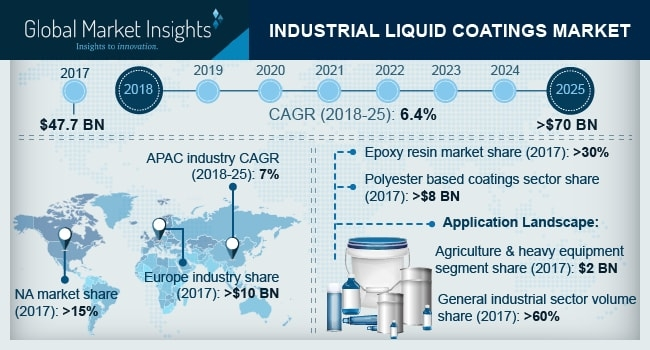 The industrial liquid coatings market is very fragmented as numerous large, medium and small players are present in the industry across the globe.
