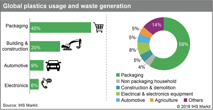 Rapidly changing consumer expectations for plastics and increasing regulations, or bans are creating market challenges and disconnects for producers.