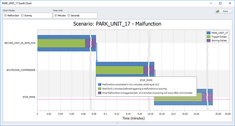 New views for malfunctions and scoring times in Mimic's Operator Training Manager provide easy-to-assess visual representations of training scenarios.