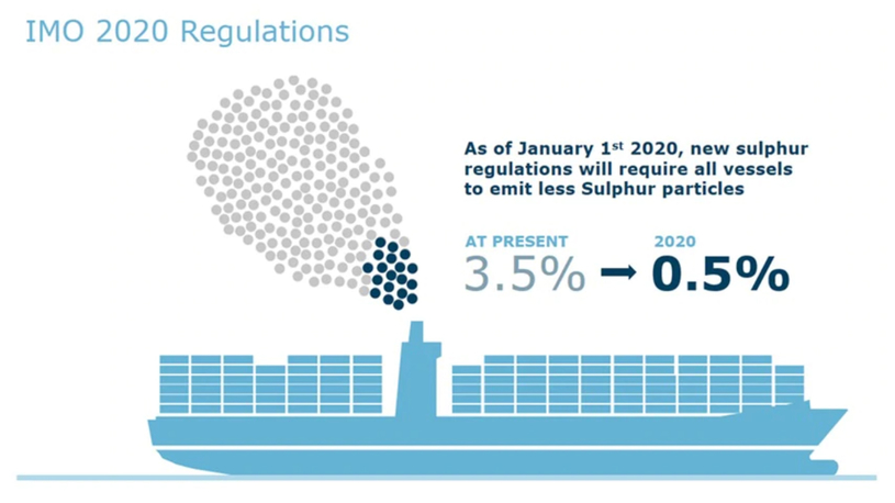 In an effort to reduce greenhouse gas emissions, IMO implemented the regulation to reduce the sulphur cap on marine fuels from the existing 3.5% to 0.5%, with effect from 1 January 2020. (Image courtesy: Maersk)