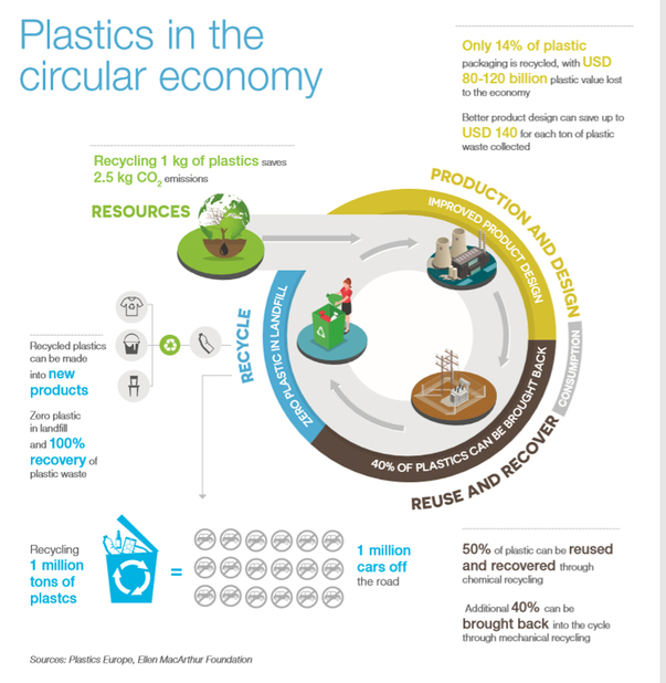 Global plastics industry and circular economy.