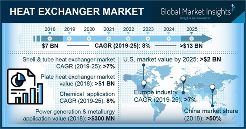 The global heat exchangers market revenue is projected to achieve 8% CAGR (compound annual growth rate) to surpass $13bn by 2025, owing to increasing demand for centralised heating systems.