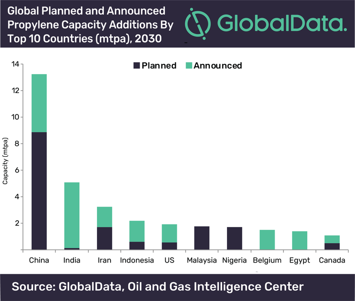 Around 129 planned and announced propylene plants are scheduled to come online, predominantly in Asia and the Middle East over the next 11 years.