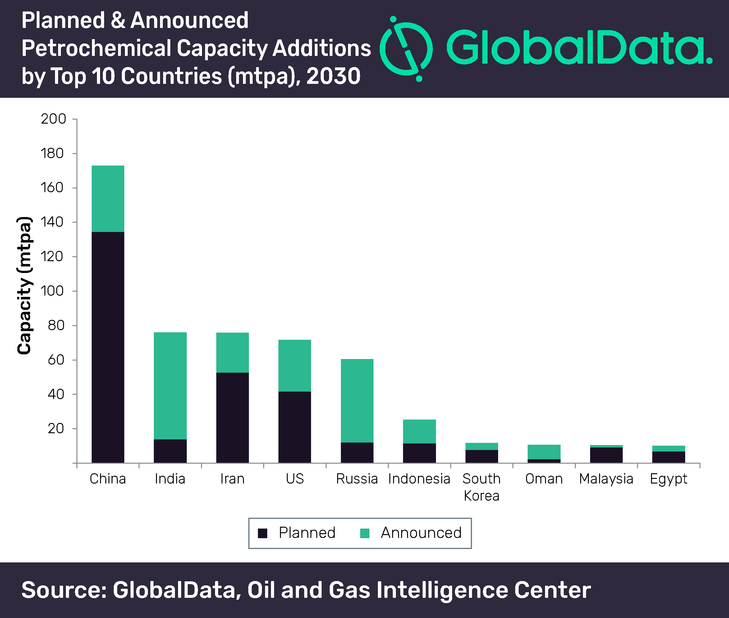 The total petrochemical capacity of planned and announced projects in China is expected to be 172.9mtpa by 2030.