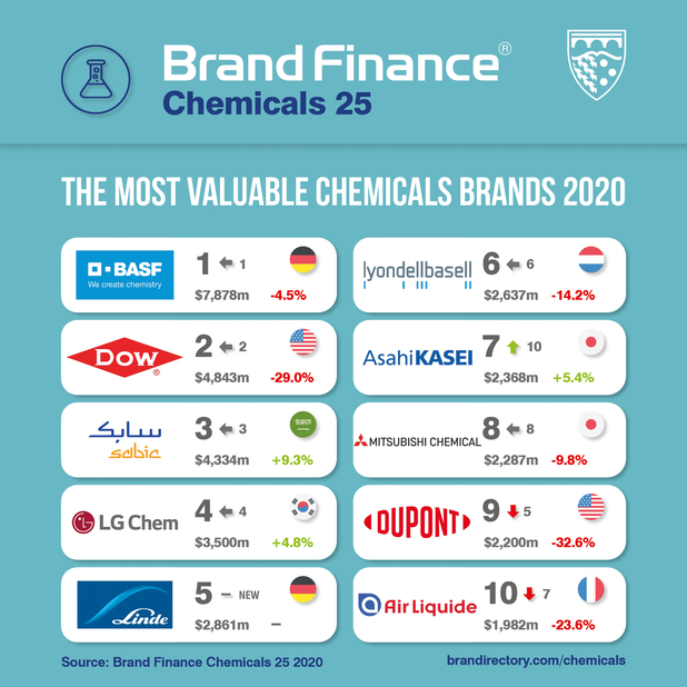 Every year, Brand Finance values 5,000 of the world's biggest brands. The 25 most valuable chemicals brands are included in the Brand Finance Chemicals 25 2020 ranking.