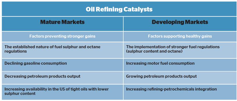 Refining catalyst growth factors in different regions.