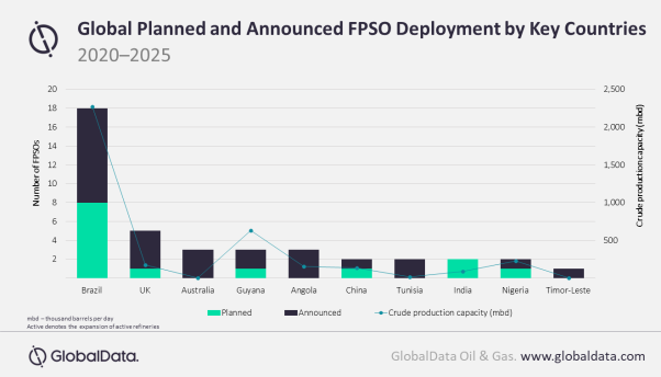 Brazil leads the crude production capacity globally through upcoming FPSOs with more than 2,000 thousand barrels per day (mbd) during the outlook period.