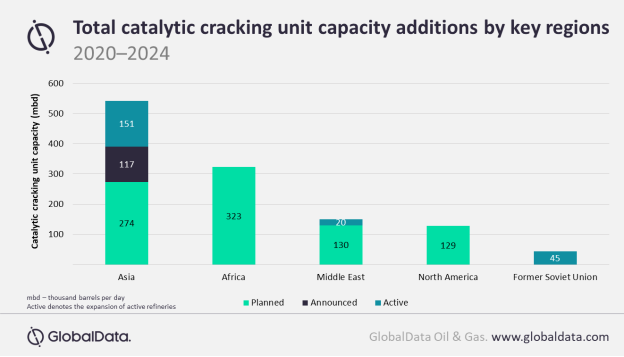 GlobalData expects Africa to occupy the second place in terms of FCCU capacity additions by 2024.