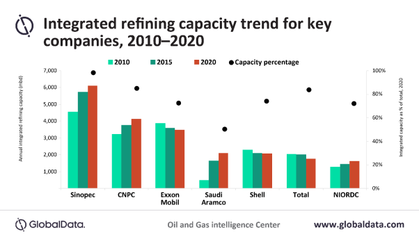 In the competitive landscape for integrated refineries, Chinese national oil companies – Sinopec and PetroChina – are the clear leaders. These two together account for around 19% of the world's total integrated refining capacity as of July 2020.